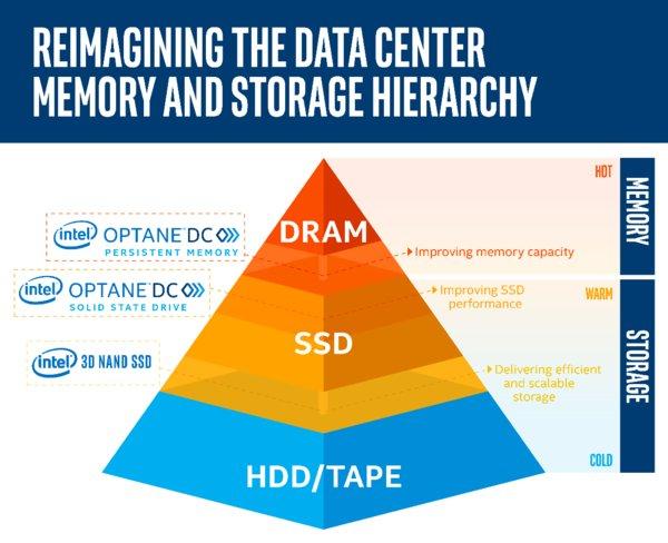 重塑数据中心内存和存储层次结构
