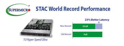美超微、Red Hat和Solarflare取得创纪录性能