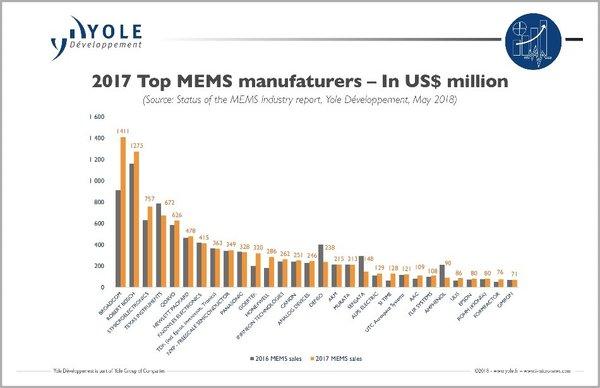 未来5年微电子机械系统市场年复合增长率17.5%