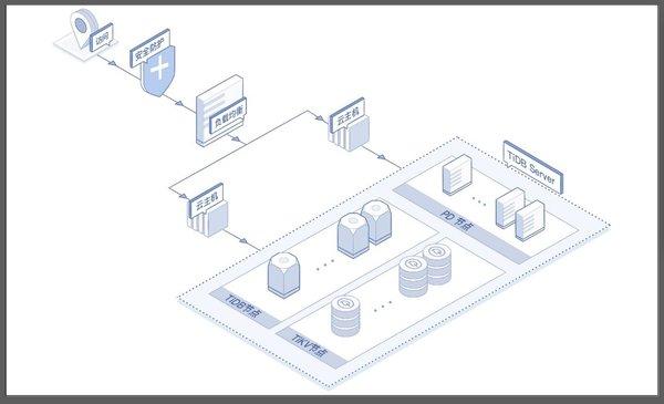 京东云与PingCAP合作,数据库Cloud-TiDB公测