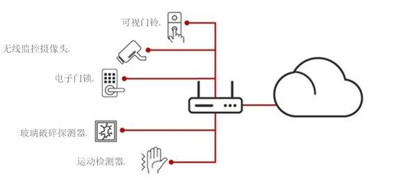 德州仪器:即用的物联网 构建一个智能家庭网络