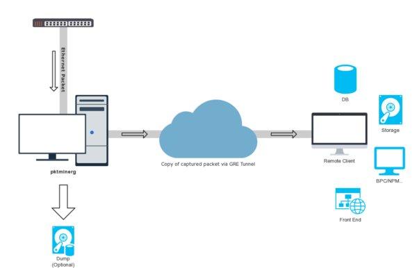 天旦发布开源端口镜像工具