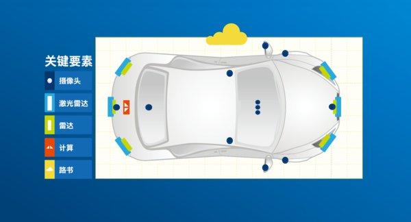 英特尔:传感器 -- 让汽车眼观四面耳听八方