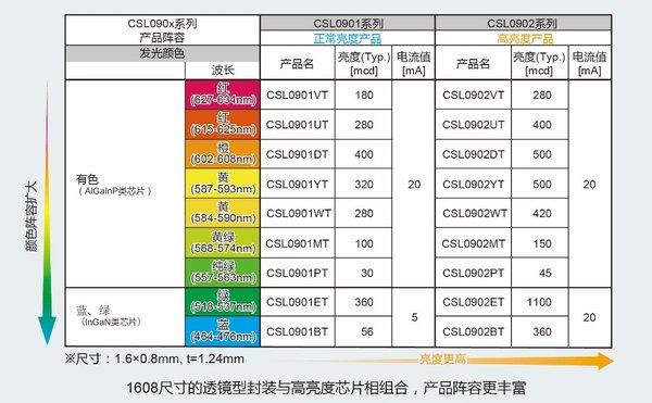 "ROHM开发出透镜型LED""CSL0901/0902系列"""