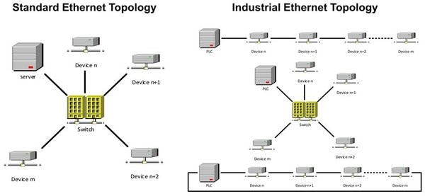 德州仪器:利用以太网为工业市场供电