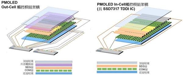 晶门科技推出创新集成晶片技术