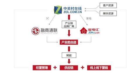 慧聪集团进军新零售 打造3C新零售产业路由器