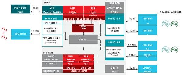 用于继电保护设备的Sitara™ AM6x处理器
