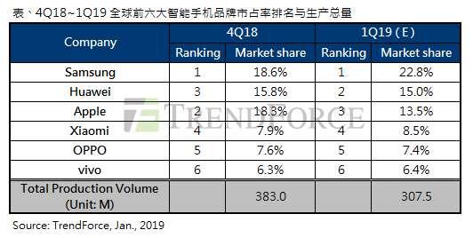 2019年第一季智能手机生产总量年减10%