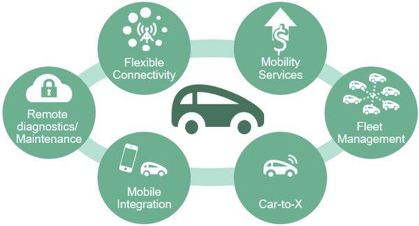 捷德移动安全与芯讯通携手 增强车联网安全防护