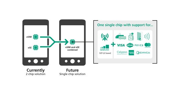 捷德推出整合解决方案:芯片上集成SIM及安全应用