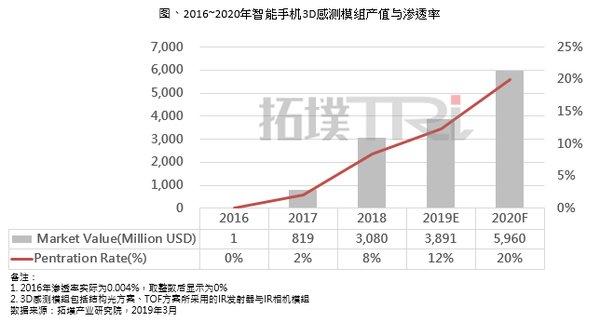 2019年智能手机3D感测市场规模将达38.9亿美元