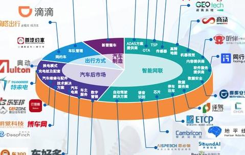 明觉科技荣登毕马威中国领先汽车科技50榜单