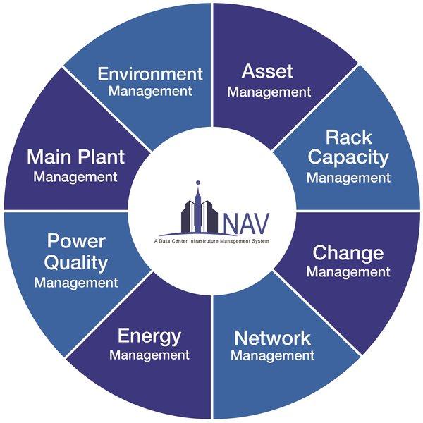 创建科技推出全方位和灵活的iNAV DCIM系统