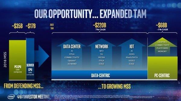 英特尔CEO承诺:引领转折性技术,鼎助客户成功