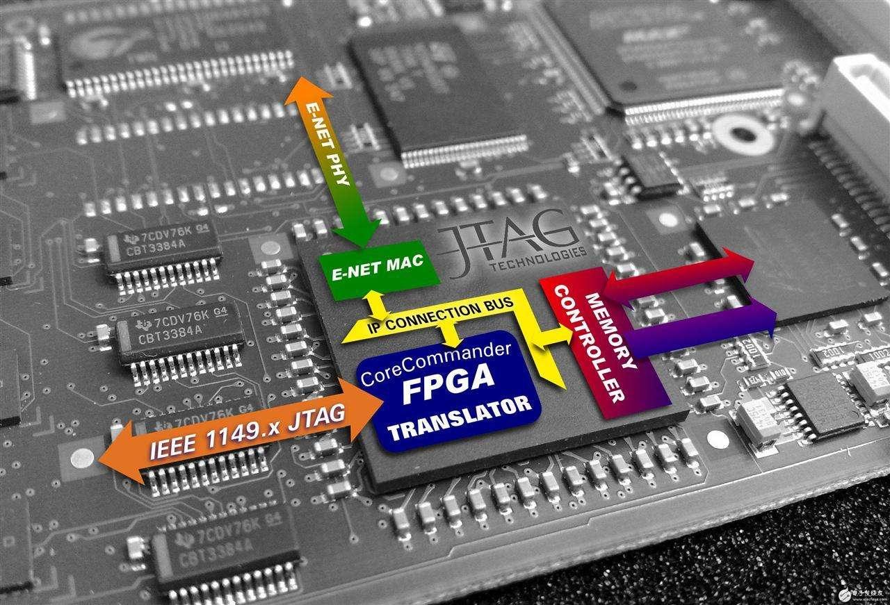 Achronix推出突破性FPGA系列