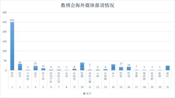 环球网:海外七语种 489篇文章热议2019贵州数博会