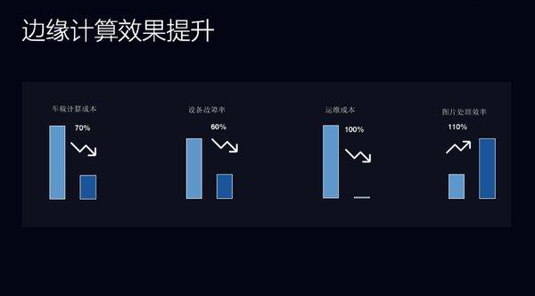 七牛云戴文军:车厂智能视频云的进化