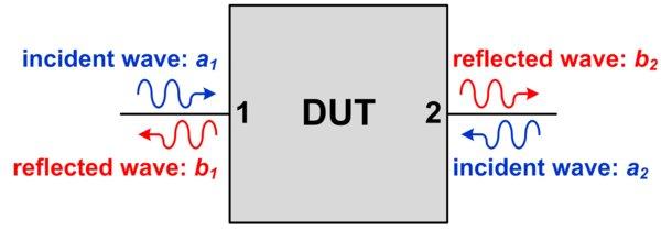 德州仪器:S参数究竟是什么?