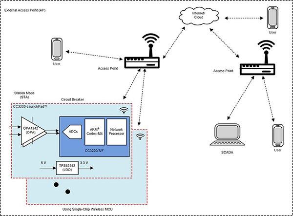 德州仪器:部署Wi-Fi®连接以实现电网保护和控制