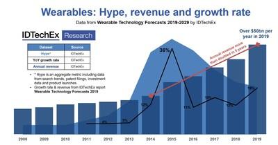 IDTechEx:可穿戴设备的市场价值超过500亿美元