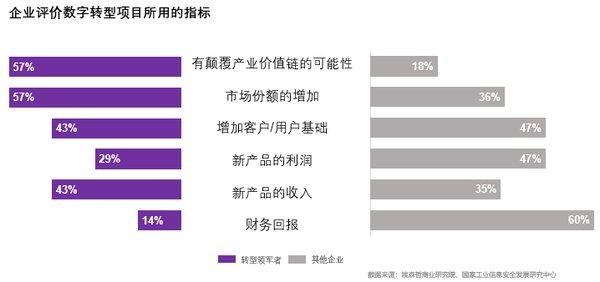 埃森哲研究:9%中国企业数字转型成效显著