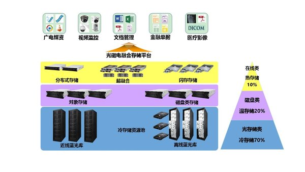 大兆光磁电融合存储解决方案引领存储发展新方向