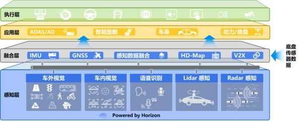 AI感知驱动汽车座舱智能化演进