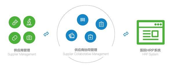 康博嘉2019:助力中国医疗信息化发展十五年