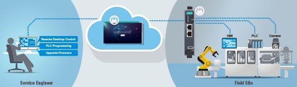 Moxa免费提供基于云的MRC远程运维服务