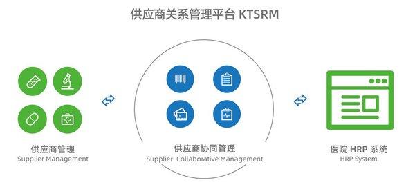 康博嘉供应商关系管理平台KTSRM新品上线