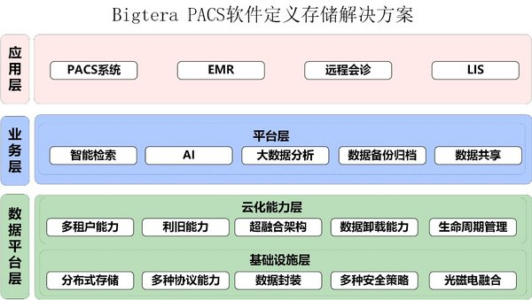 抗疫进行时 Bigtera(大兆)助力医疗PACS解决方案