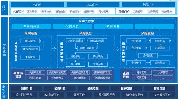 蓝凌电子采购平台,助企业提效率、促合规、省成本