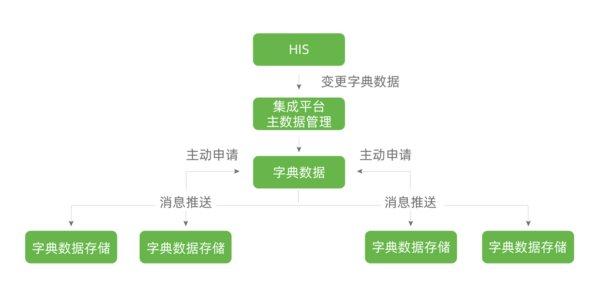康博嘉信息集成平台KTIIP:实现互联互通 辅助管理决策