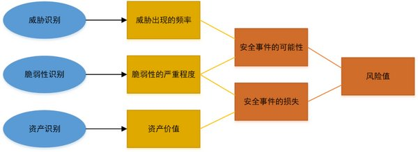 关键信息基础设施的等保2.0之路 | 火力发电篇