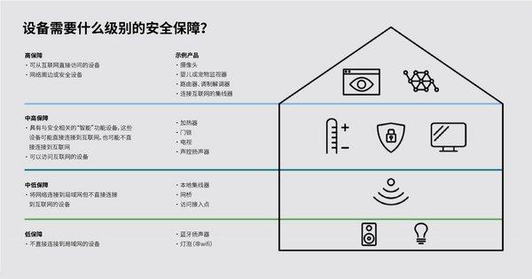 UL推出物联网安全评级 助力展示产品安全性