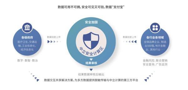 浙江省大数据联合计算平台在杭发布