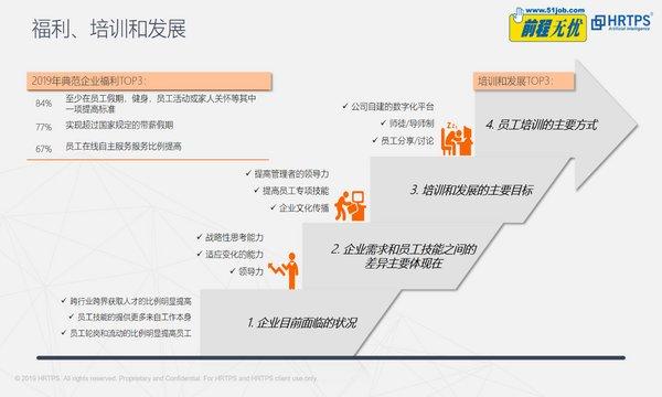 """""""多元 共享 重构"""",前程无忧启动2020中国典范雇主评选"""