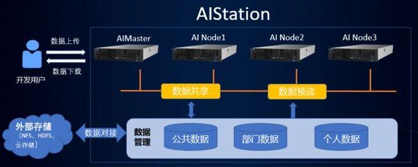 """打破训练数据瓶颈,浪潮AIStation为AI开发""""加油"""""""