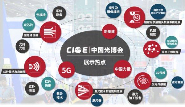 下半年大型展会 -- 第22届中国国际光电博览会9月深圳开幕