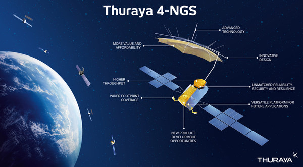 Yahsat投资5亿美元,用于提升新一代Thuraya系统的能力