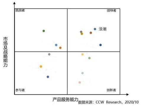 中国PaaS市场研究报告出炉