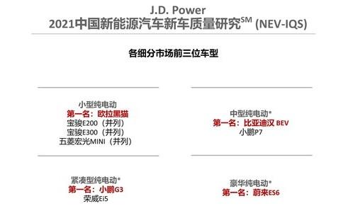 """J.D. Power研究:新能源""""新""""车型智能化质量表现更优"""