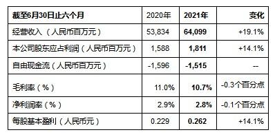 中国通信服务公布2021年中期业绩